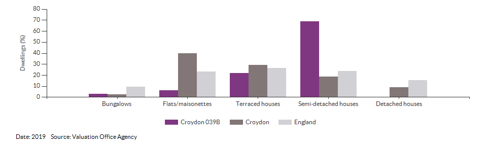 Dwelling counts by type for Croydon 039B for 2019