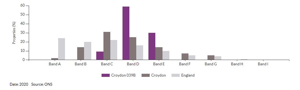 Self-reported health for Croydon 039B for 2011