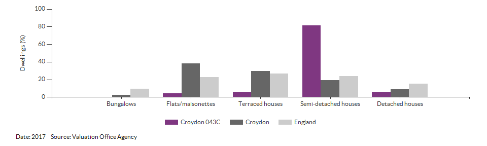 Dwelling counts by type for Croydon 043C for 2017