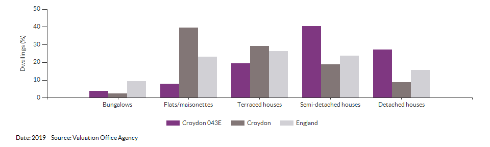 Dwelling counts by type for Croydon 043E for 2019