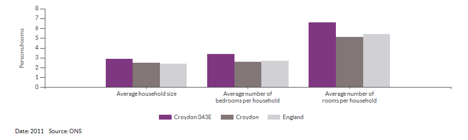 Self-reported health for Croydon 043E for 2011